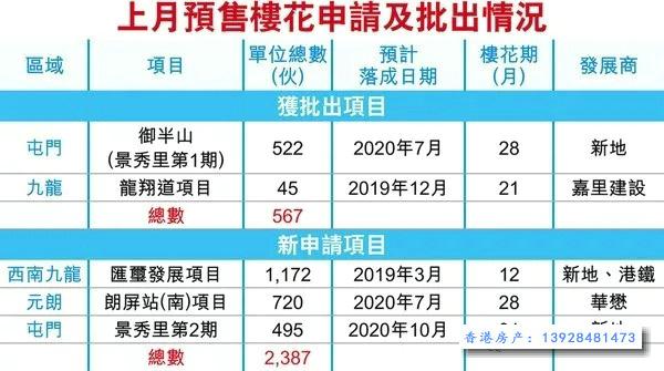 香港上月3个房产项目申请预售,御半山本月开售