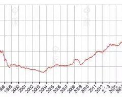 本周香港房价(CCL)报183.70点,按周跌0.58%。