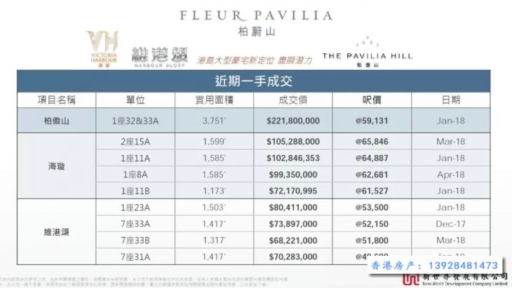 香港房产柏蔚山开放两个样板房两日内公布房价