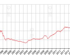 香港房产房价指数(CCL)报182.17,按周上升1.21%