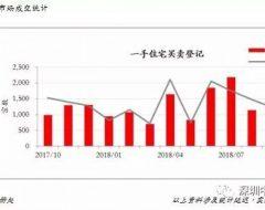 香港房产2018年10月楼市分析