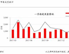 香港房产2018年3月份香港楼市综合报告