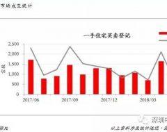 香港房产2018年6月市场分析