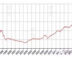 香港房价指数CCL