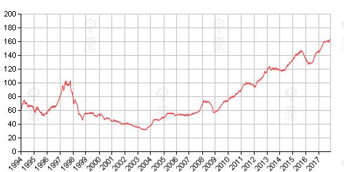 香港房价本周走势(CCL)报164.46,按周上升0.72%。
