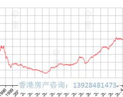 香港房价趋势