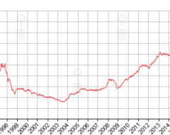 香港房价领先指数(CCL)报167.51升1.16%