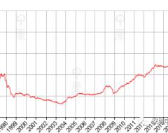 香港房价(CCL)报181.6,按周上升0.01%