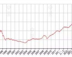 香港房价(CCL)报186.60点按周跌0.23%