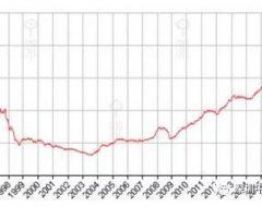 香港房价(CCL)本周报187.56点,按周跌0.57%