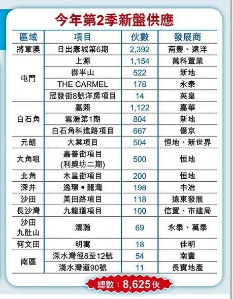 香港房产第二季有机会推出的新楼盘