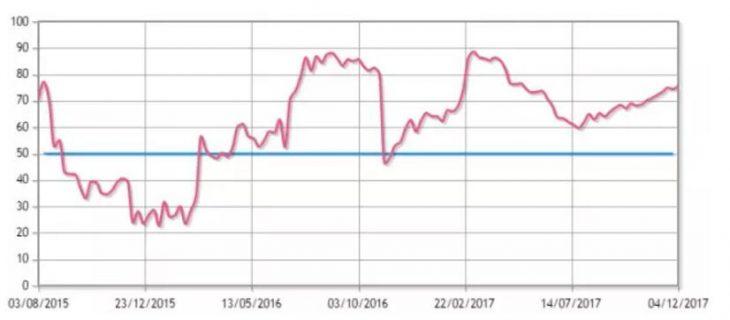 香港本周房价走势报163.29,按周下跌0.03%