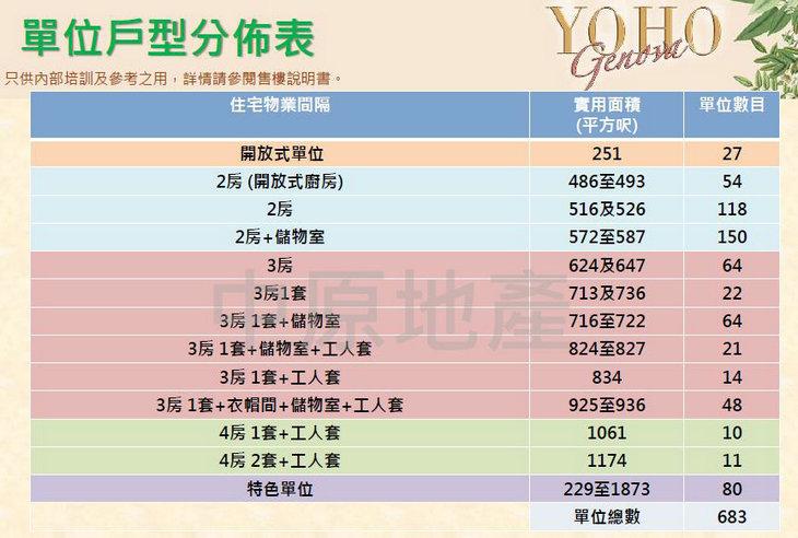 香港PARK YOHO Genova房价580万起欢迎咨询!
