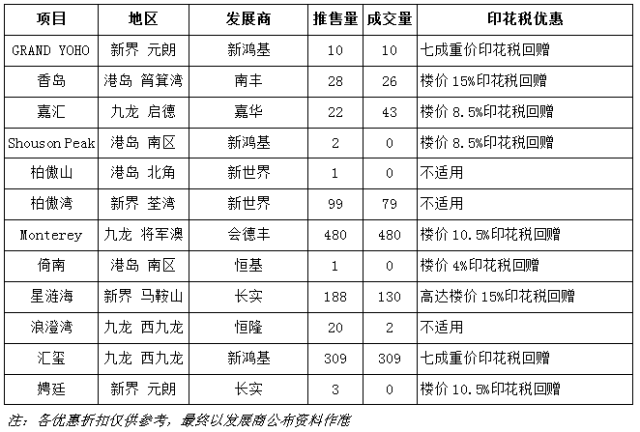 香港房产「汇玺」「龙誉」「星涟海」热卖楼盘