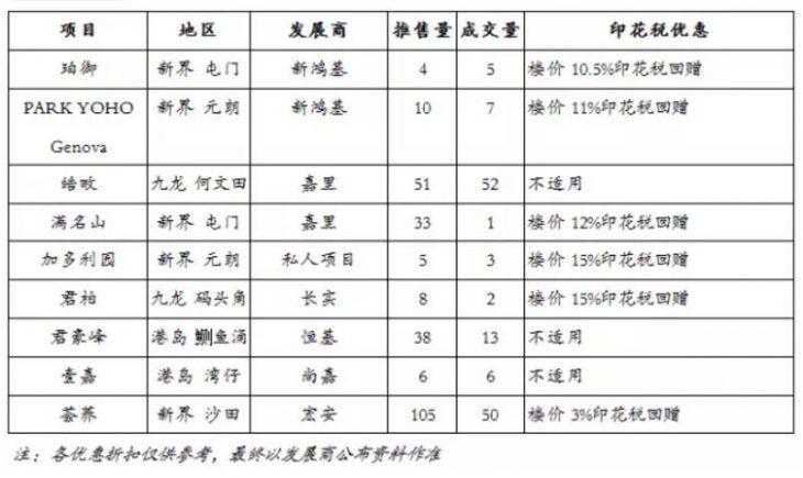 香港房产一手发展商纷纷加价加推