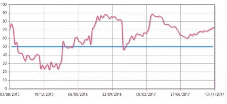 香港房价趋势本周(CCL)报162.6,按周上升0.48%