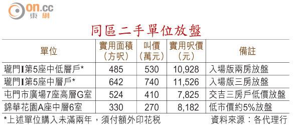瓏门(珑门)香港新界房产由香港新鸿基地产发展