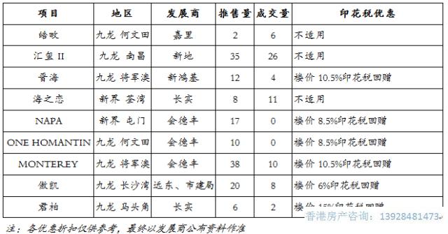 香港房上周成交以「汇玺II」售出逾五成单位支撑大市