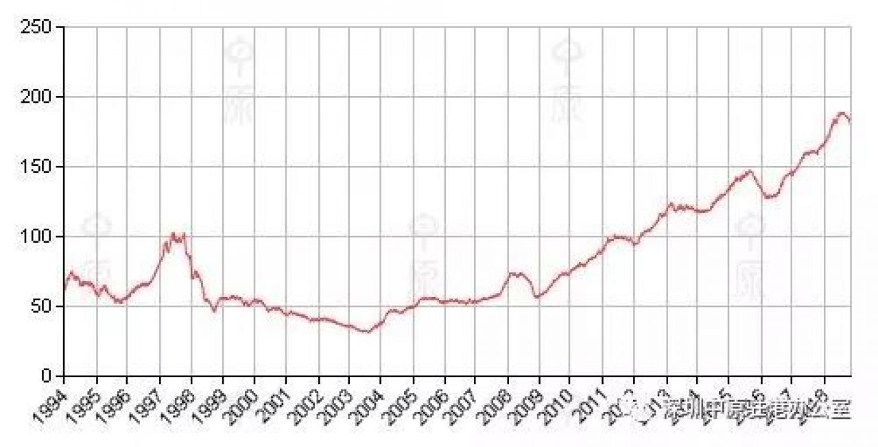 香港房价本周领先指数(CCL)报179.18点