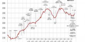 香港房价走势图