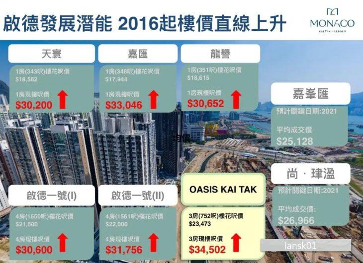 香港新楼盘MONACO房价